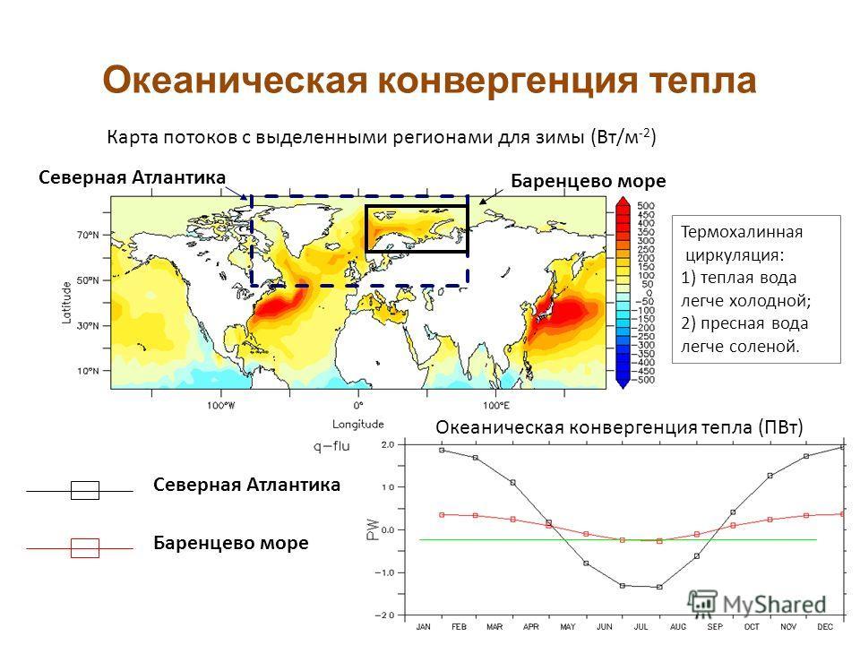 Океаническая конвергенция тепла Карта потоков с выделенными регионами для зимы (Вт/м -2 ) Баренцево море Северная Атлантика Баренцево море Северная Атлантика Океаническая конвергенция тепла (ПВт) Термохалинная циркуляция: 1) теплая вода легче холодно