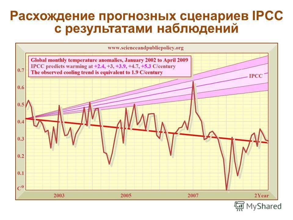Расхождение прогнозных сценариев IPCC с результатами наблюдений