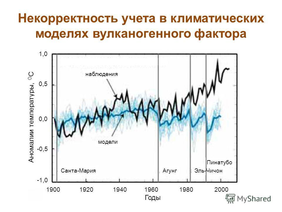 Аномалии температуры, О С наблюдения модели Санта-МарияАгунгЭль-Чичон Пинатубо 1,0 0,5 0,0 -0,5 -1,0 1900 1920 1940 1960 1980 2000 Годы L l l l l Некорректность учета в климатических моделях вулканогенного фактора