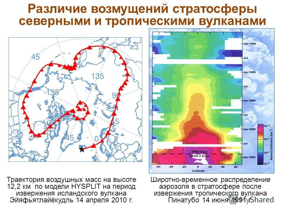 Широтно-временное распределение аэрозоля в стратосфере после извержения тропического вулкана Пинатубо 14 июня 1991 г. Траектория воздушных масс на высоте 12,2 км по модели HYSPLIT на период извержения исландского вулкана Эйяфьятлайёкудль 14 апреля 20