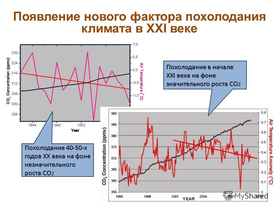 Появление нового фактора похолодания климата в XXI веке Похолодание 40-50-х годов XX века на фоне незначительного роста СО 2 Похолодание в начале XXI века на фоне значительного роста СО 2