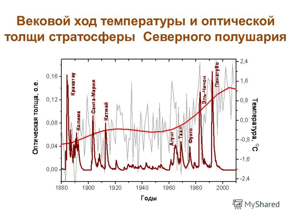 Вековой ход температуры и оптической толщи стратосферы Северного полушария