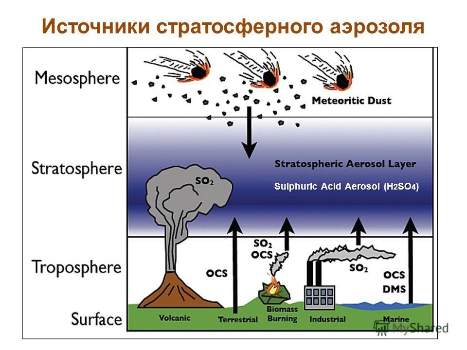 Источники стратосферного аэрозоля Sulphuric Acid Aerosol (H 2 SO 4 )