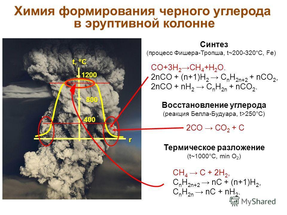 t, °C 1200 800 800 400 Химия формирования черного углерода в эруптивной колонне Синтез (процесс Фишера-Тропша, t~200-320°C, Fe) Восстановление углерода (реакция Белла-Будуара, t>250°C) 2СО СО 2 + С CO+3H 2 CH 4 +H 2 O. 2nCO + (n+1)H 2 С n H 2n+2 + nC