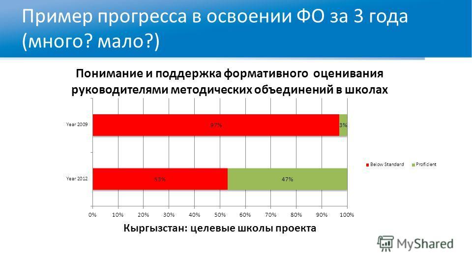 Пример прогресса в освоении ФО за 3 года (много? мало?)
