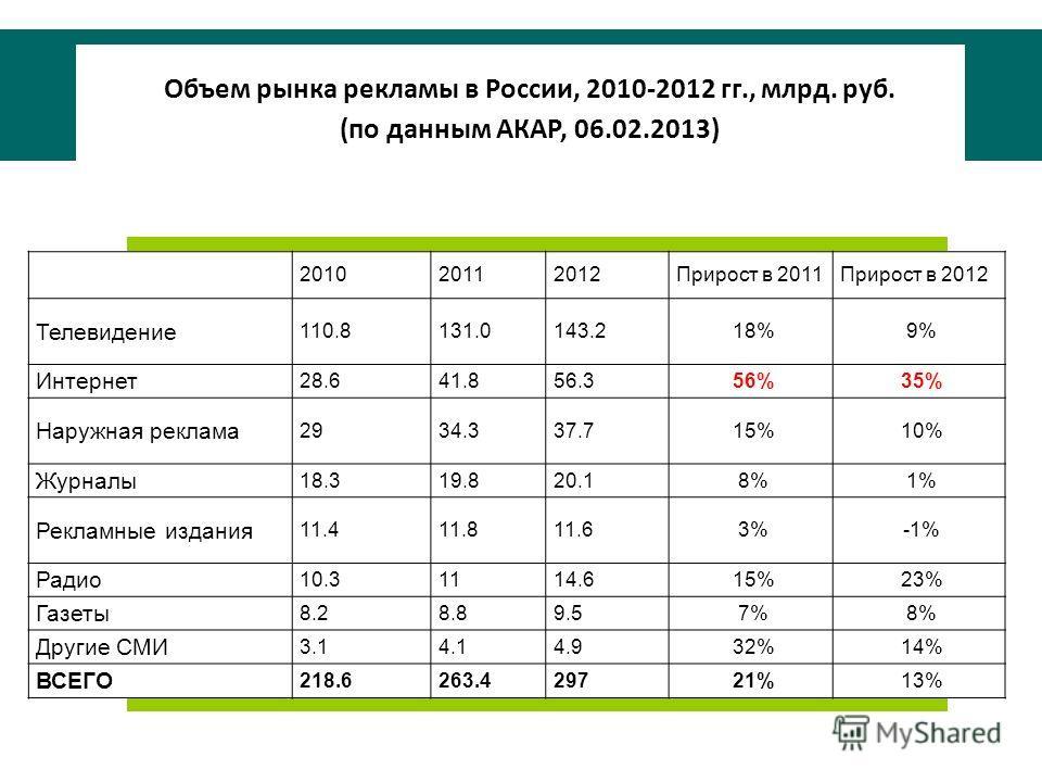 Объем рынка рекламы в России, 2010-2012 гг., млрд. руб. (по данным АКАР, 06.02.2013) 201020112012Прирост в 2011Прирост в 2012 Телевидение 110.8131.0143.218%9% Интернет 28.641.856.356%35% Наружная реклама 2934.337.715%10% Журналы 18.319.820.18%1% Рекл