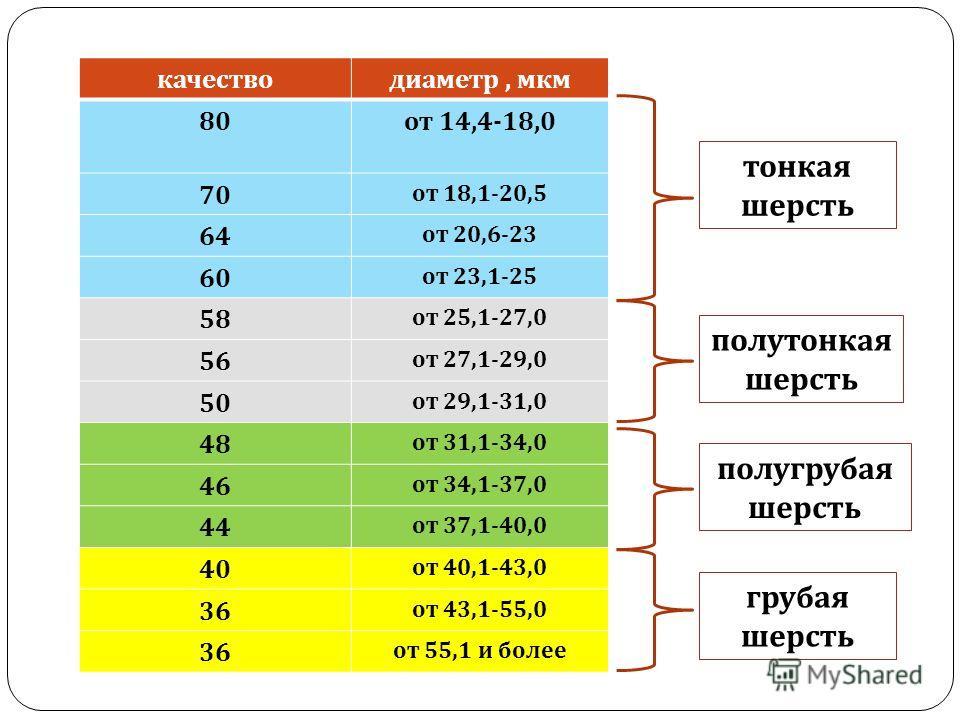 качестводиаметр, мкм 80 от 14,4-18,0 70 от 18,1-20,5 64 от 20,6-23 60 от 23,1-25 58 от 25,1-27,0 56 от 27,1-29,0 50 от 29,1-31,0 48 от 31,1-34,0 46 от 34,1-37,0 44 от 37,1-40,0 40 от 40,1-43,0 36 от 43,1-55,0 36 от 55,1 и более тонкая шерсть полутонк