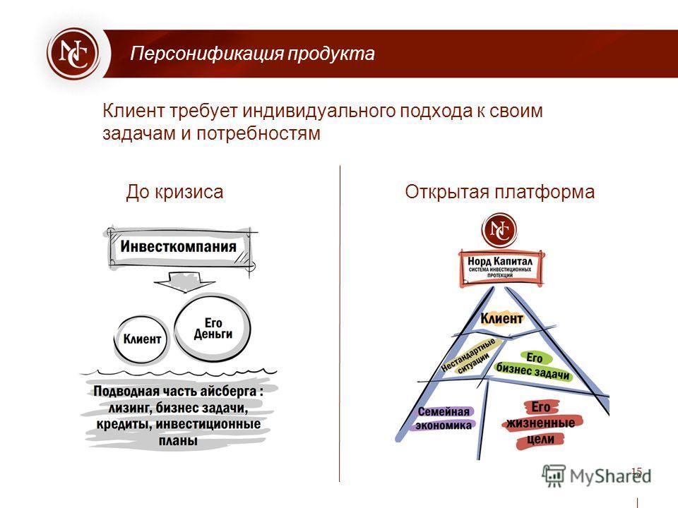 Клиент требует индивидуального подхода к своим задачам и потребностям Персонификация продукта До кризисаОткрытая платформа 1515