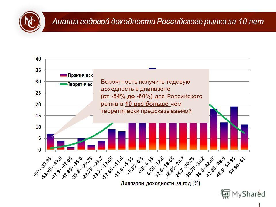 Вероятность получить годовую доходность в диапазоне (от -54% до -60%) для Российского рынка в 10 раз больше чем теоретически предсказываемой Анализ годовой доходности Российского рынка за 10 лет 9