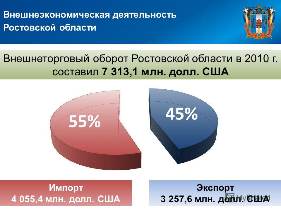 Внешнеэкономическая деятельность Ростовской области Внешнеторговый оборот Ростовской области в 2010 г. составил 7 313,1 млн. долл. США Экспорт 3 257,6 млн. долл. США Импорт 4 055,4 млн. долл. США