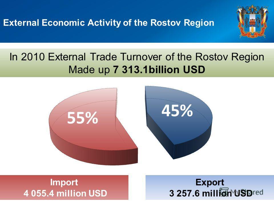 External Economic Activity of the Rostov Region In 2010 External Trade Turnover of the Rostov Region Made up 7 313.1billion USD Export 3 257.6 million USD Import 4 055.4 million USD
