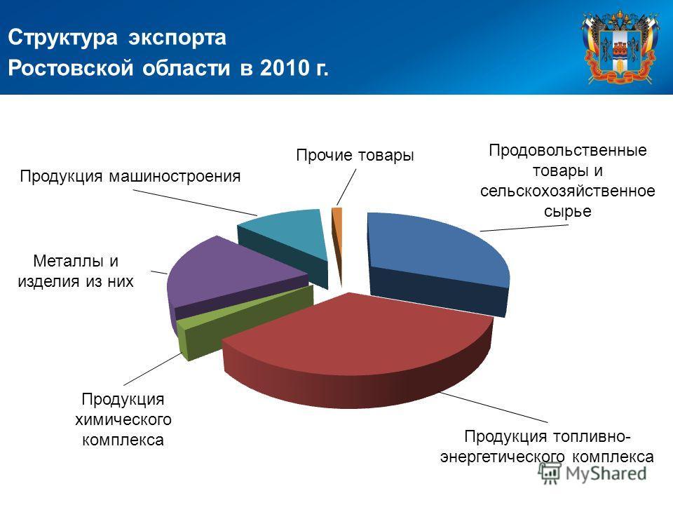 Структура экспорта Ростовской области в 2010 г. Продовольственные товары и сельскохозяйственное сырье Продукция топливно- энергетического комплекса Продукция химического комплекса Металлы и изделия из них Продукция машиностроения Прочие товары