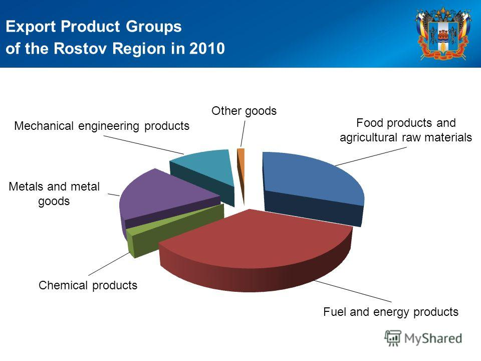 Export Product Groups of the Rostov Region in 2010 Food products and agricultural raw materials Fuel and energy products Chemical products Metals and metal goods Mechanical engineering products Other goods
