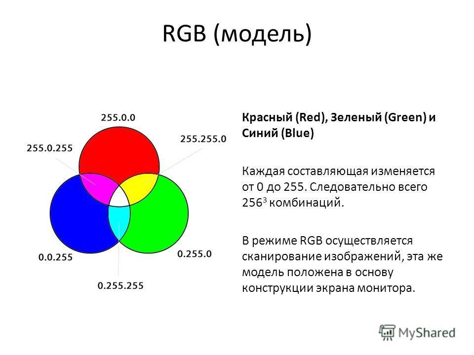 RGB (модель) Красный (Red), Зеленый (Green) и Синий (Blue) Каждая составляющая изменяется от 0 до 255. Следовательно всего 256 3 комбинаций. В режиме RGB осуществляется сканирование изображений, эта же модель положена в основу конструкции экрана мони