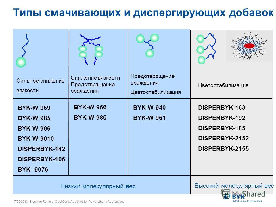 Типы смачивающих и диспергирующих добавок Сильное снижение вязкости Снижение вязкости Предотвращение осаждения Предотвращение осаждения Цветостабилизация Низкий молекулярный вес Высокий молекулярный вес BYK-W 969 BYK-W 985 BYK-W 996 BYK-W 9010 DISPER