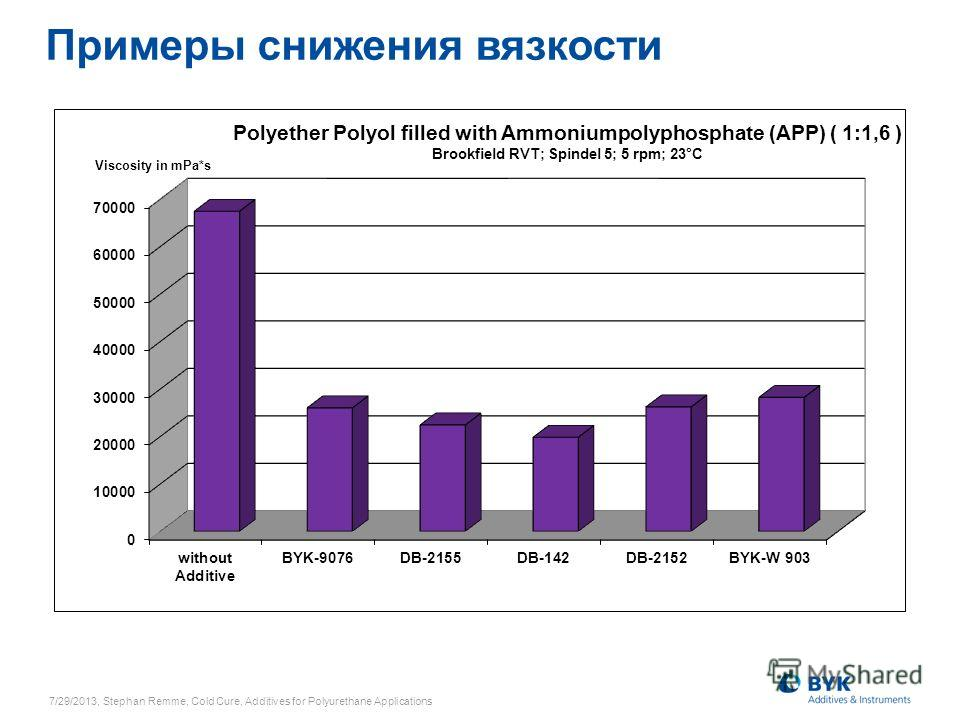 Примеры снижения вязкости 7/29/2013, Stephan Remme, Cold Cure, Additives for Polyurethane Applications