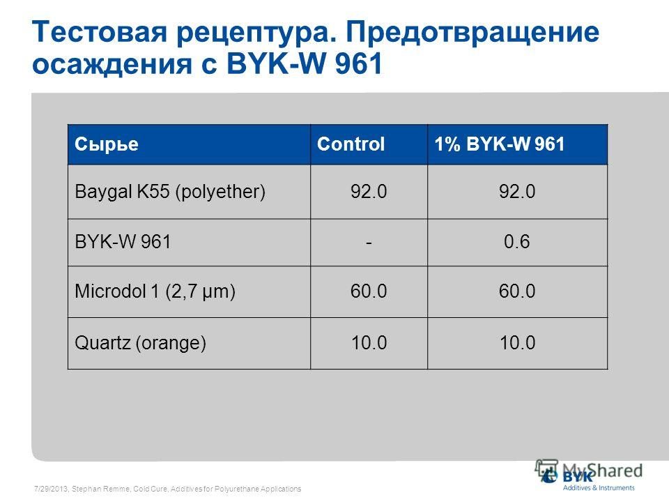 Тестовая рецептура. Предотвращение осаждения с BYK-W 961 СырьеControl1% BYK-W 961 Baygal K55 (polyether)92.0 BYK-W 961-0.6 Microdol 1 (2,7 µm)60.0 Quartz (orange)10.0 7/29/2013, Stephan Remme, Cold Cure, Additives for Polyurethane Applications