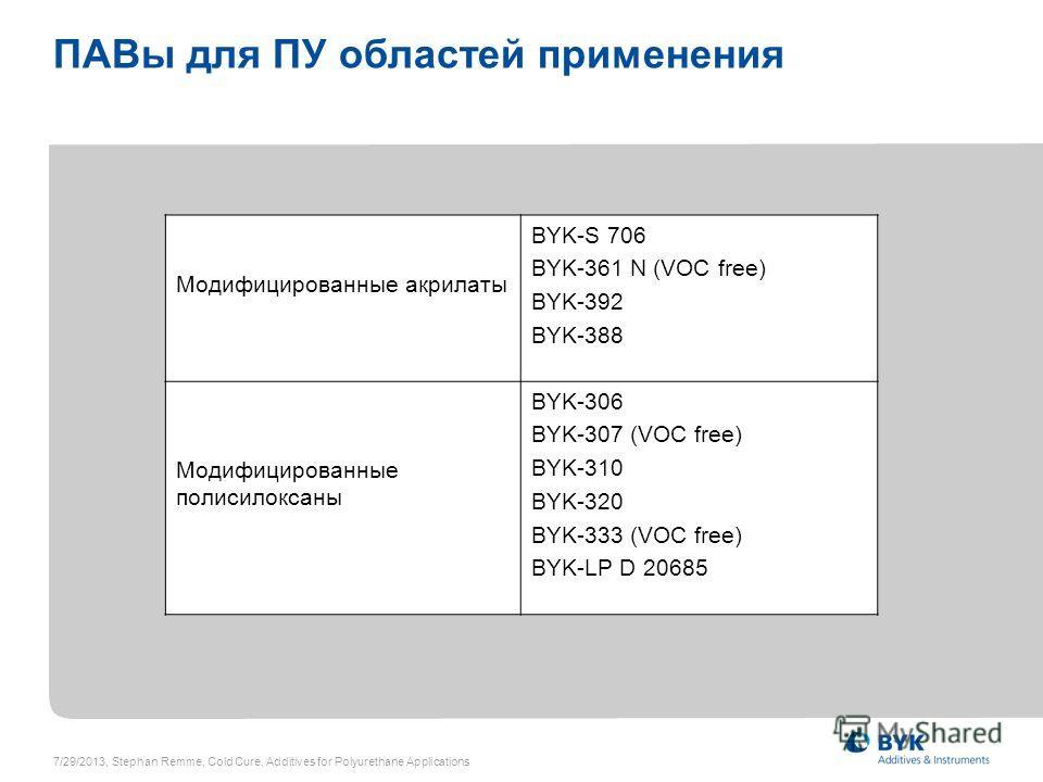 ПАВы для ПУ областей применения Модифицированные акрилаты BYK-S 706 BYK-361 N (VOC free) BYK-392 BYK-388 Модифицированные полисилоксаны BYK-306 BYK-307 (VOC free) BYK-310 BYK-320 BYK-333 (VOC free) BYK-LP D 20685 7/29/2013, Stephan Remme, Cold Cure,