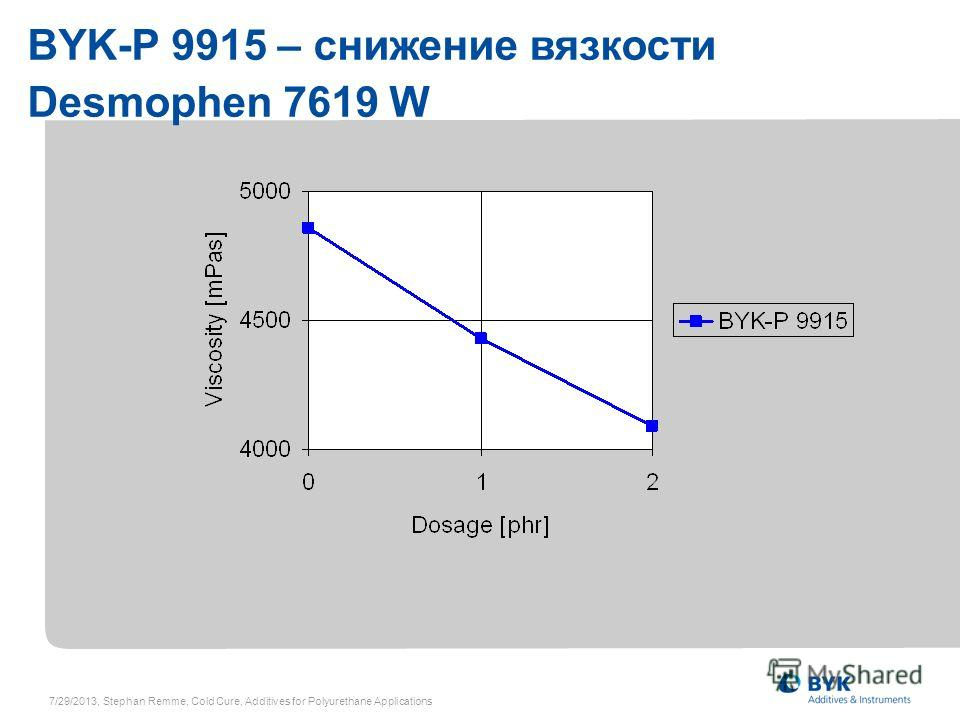 BYK-P 9915 – снижение вязкости Desmophen 7619 W 7/29/2013, Stephan Remme, Cold Cure, Additives for Polyurethane Applications