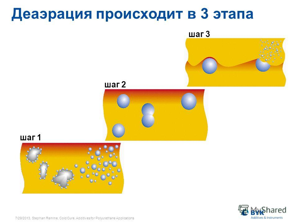 Деаэрация происходит в 3 этапа шаг 1 Step 1 шаг 2 Step 2 шаг 3 Step 3 7/29/2013, Stephan Remme, Cold Cure, Additives for Polyurethane Applications