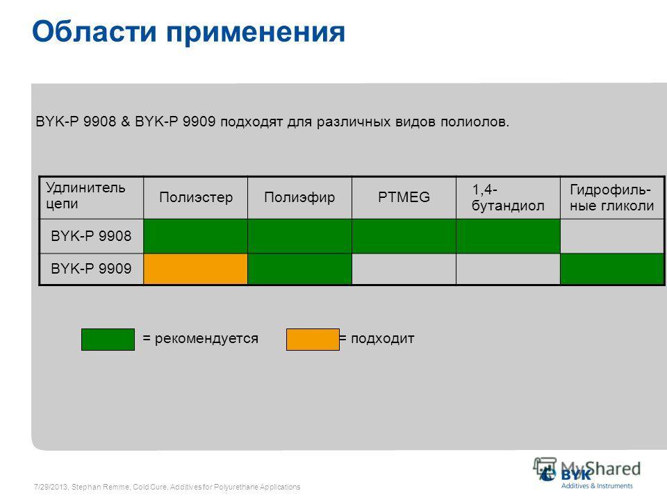 Области применения Удлинитель цепи ПолиэстерПолиэфирPTMEG 1,4- бутандиол Гидрофиль- ные гликоли BYK-P 9908 BYK-P 9909 = рекомендуется = подходит BYK-P 9908 & BYK-P 9909 подходят для различных видов полиолов. 7/29/2013, Stephan Remme, Cold Cure, Addit