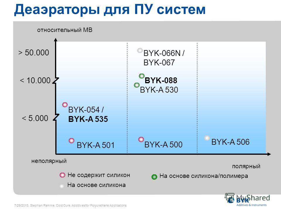 Деаэраторы для ПУ систем полярный BYK-054 / BYK-A 535 BYK-066N / BYK-067 < 5.000 < 10.000 > 50.000 относительный МВ неполярный BYK-A 501 BYK-A 500 На основе силикона Не содержит силикон На основе силикона/полимера BYK-088 BYK-A 530 BYK-A 506 7/29/201