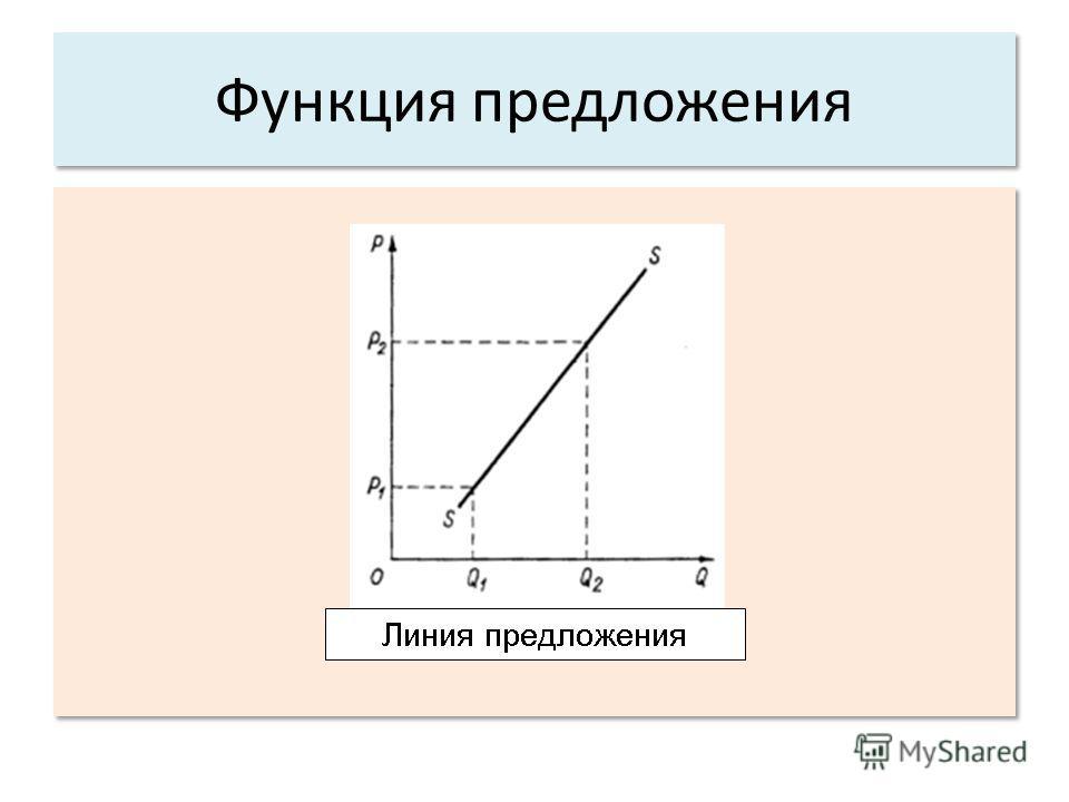 Функция предложения