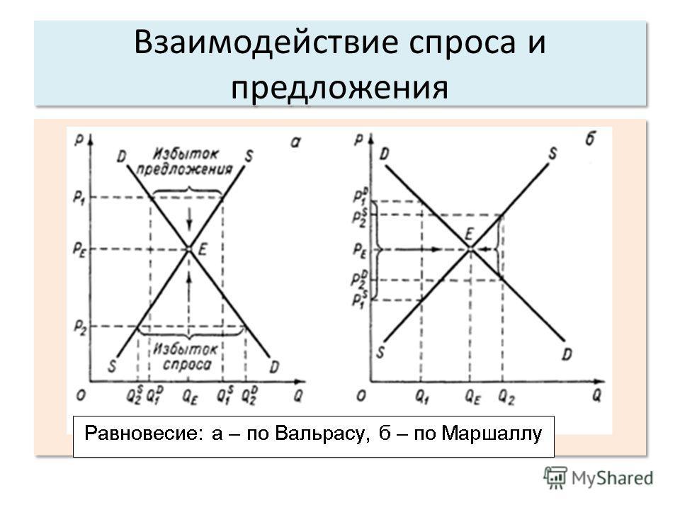 Взаимодействие спроса и предложения