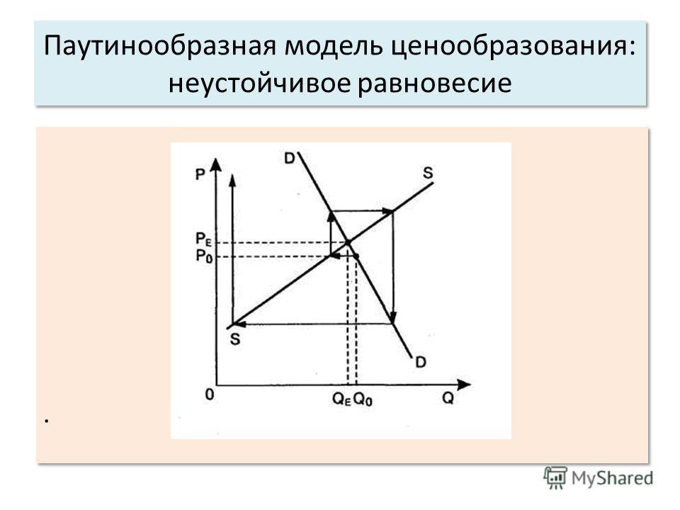 .. Паутинообразная модель ценообразования: неустойчивое равновесие