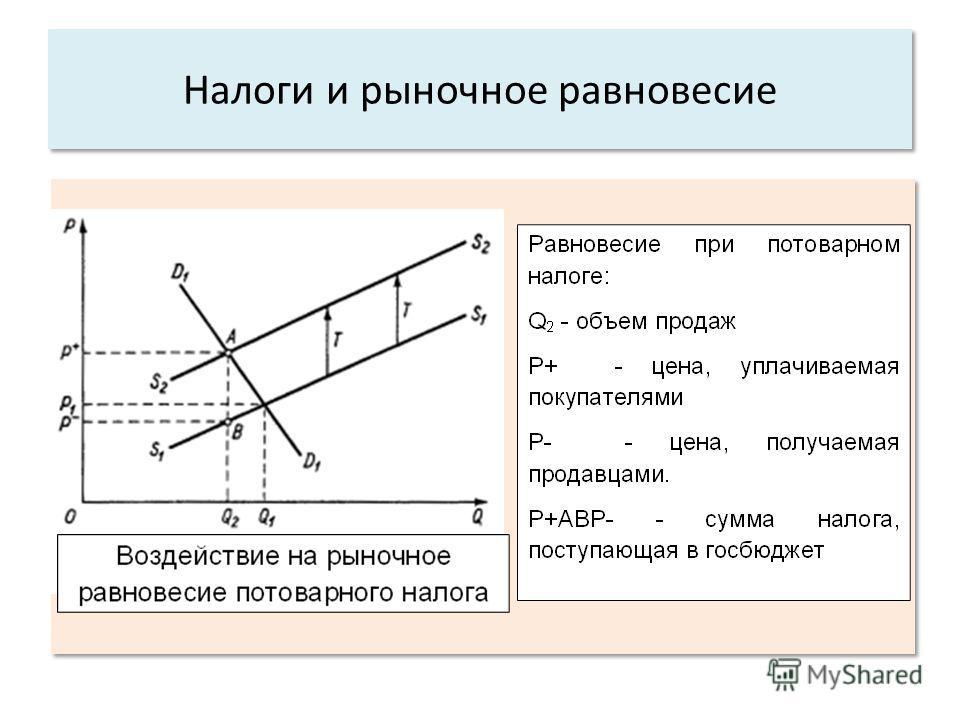 .. Налоги и рыночное равновесие