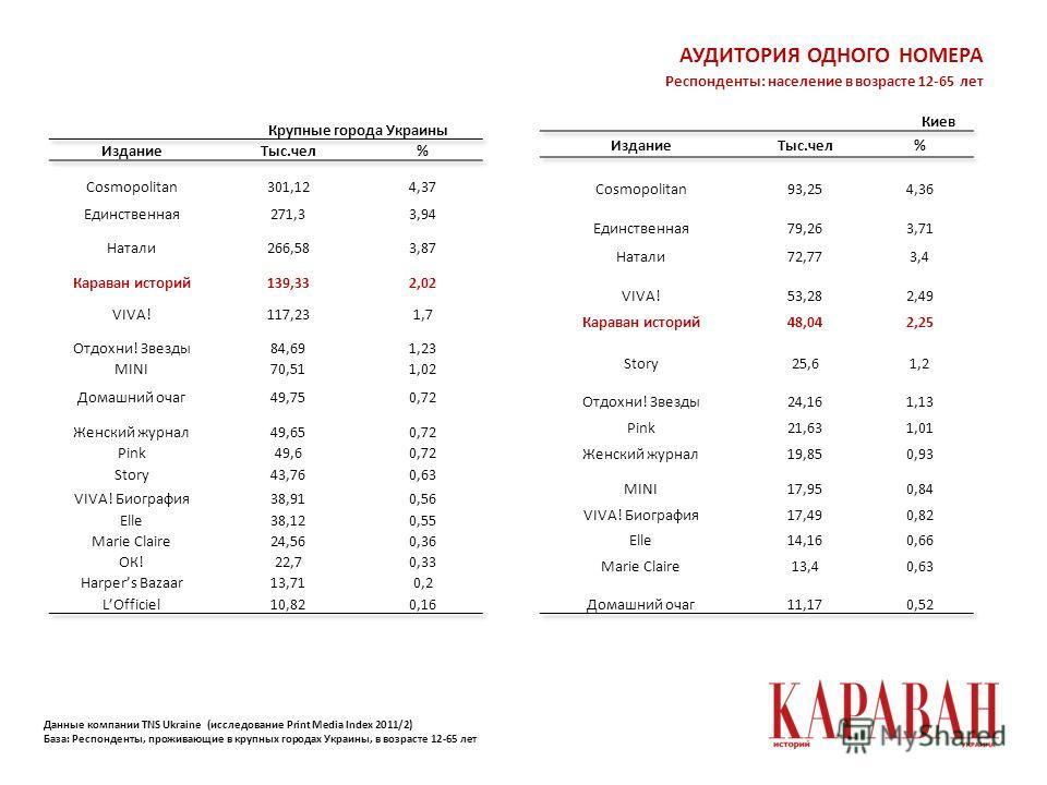 АУДИТОРИЯ ОДНОГО НОМЕРА Крупные города Украины Киев Данные компании TNS Ukraine (исследование Print Media Index 2011/2) База: Респонденты, проживающие в крупных городах Украины, в возрасте 12-65 лет Респонденты: население в возрасте 12-65 лет