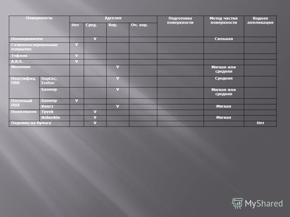 ПоверхностьАдгезияПодготовка поверхности Метод чистки поверхности Водная аппликация НетСред.Хор.Оч. хор. ПолипропиленVСильная Силиконизированные покрытия V ТефлонV A.B.S.V МеламинVМягкая или средняя Пластифиц. ПВХ Suptac, Ecotac VСредняя БаннерVМягка