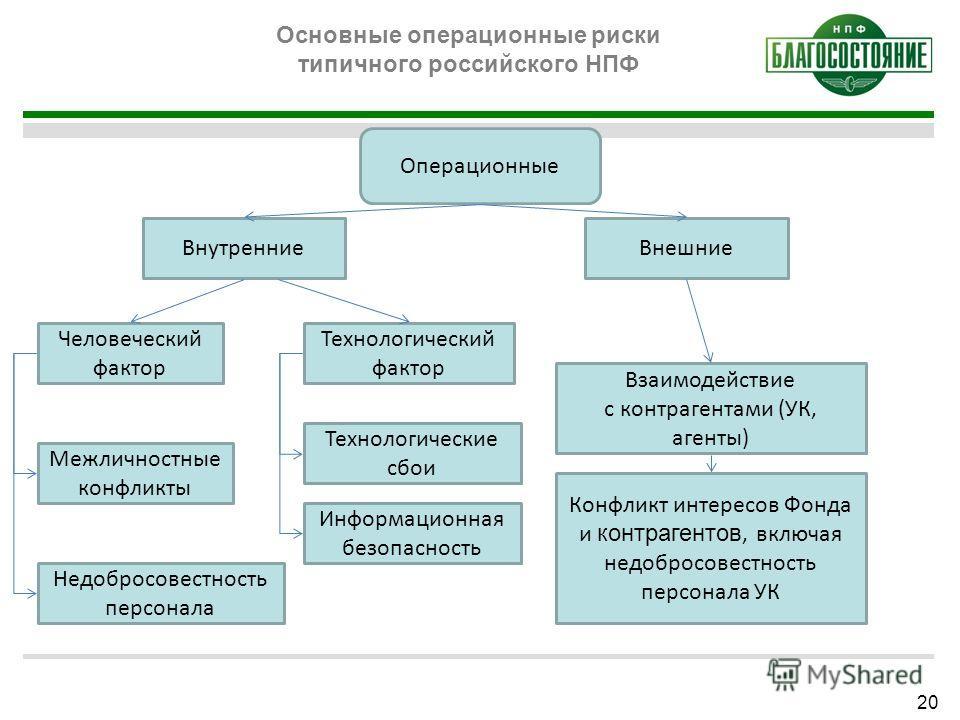 Основные операционные риски типичного российского НПФ Операционные ВнутренниеВнешние Человеческий фактор Технологический фактор Межличностные конфликты Недобросовестность персонала Информационная безопасность Технологические сбои Взаимодействие с кон
