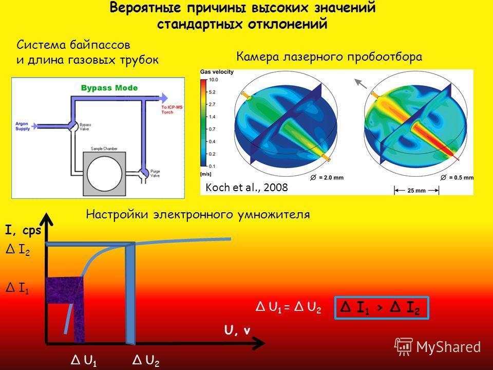 Вероятные причины высоких значений стандартных отклонений Система байпассов и длина газовых трубок Камера лазерного пробоотбора Δ I1Δ I1 I, cps U, v Δ U1Δ U1 Δ I2Δ I2 Δ U2Δ U2 Δ I 1 > Δ I 2 Δ U 1 = Δ U 2 Настройки электронного умножителя Koch et al.,