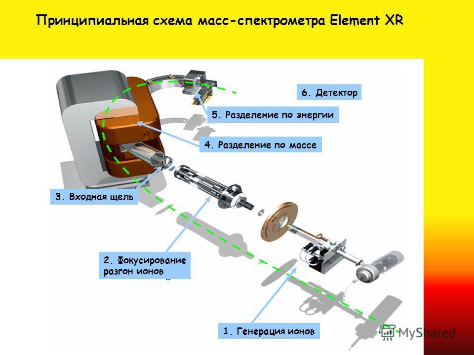 Принципиальная схема масс-спектрометра Element XR 2. Фокусирование разгон ионов 3. Входная щель 4. Разделение по массе 5. Разделение по энергии 6. Детектор 1. Генерация ионов