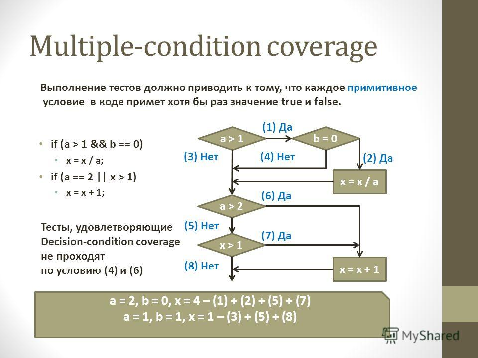 Multiple-condition coverage if (a > 1 && b == 0) x = x / a; if (a == 2 || x > 1) x = x + 1; a > 1b = 0 x = x / a (1) Да a > 2 x > 1 (2) Да (4) Нет(3) Нет (5) Нет x = x + 1 (6) Да (7) Да (8) Нет a = 2, b = 0, x = 4 – (1) + (2) + (5) + (7) a = 1, b = 1