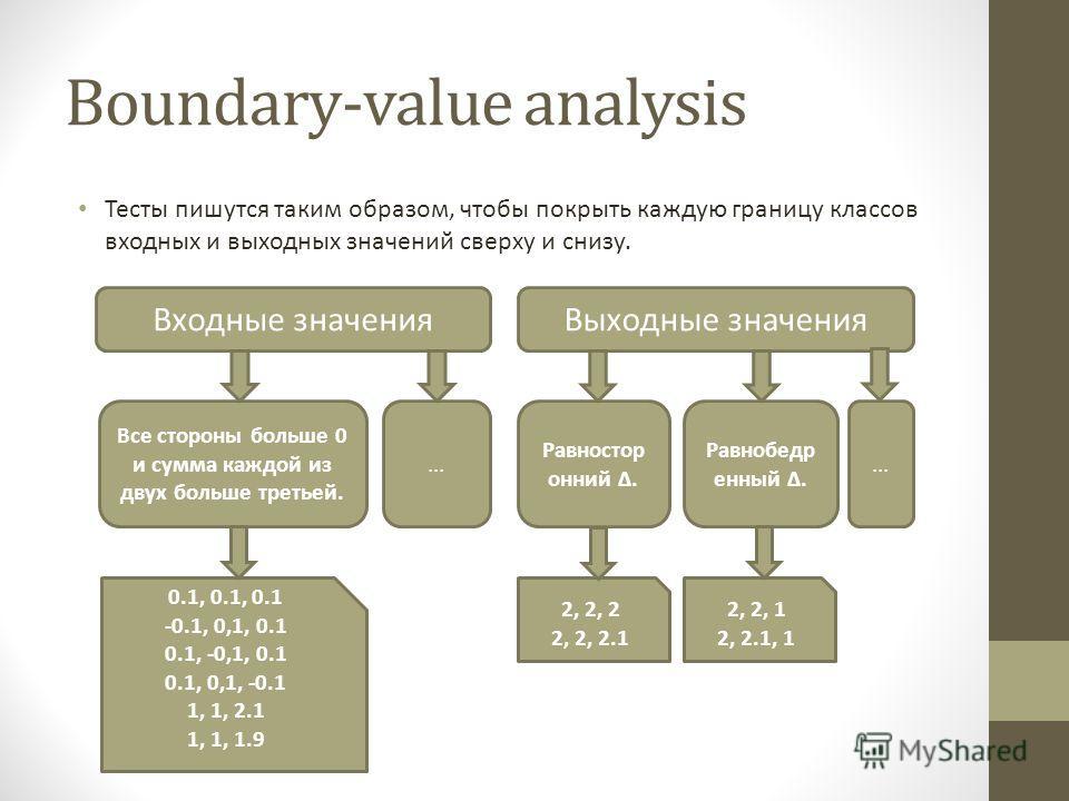 Boundary-value analysis Тесты пишутся таким образом, чтобы покрыть каждую границу классов входных и выходных значений сверху и снизу. Входные значенияВыходные значения Все стороны больше 0 и сумма каждой из двух больше третьей.... 0.1, 0.1, 0.1 -0.1,