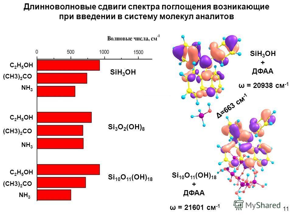 11 C 2 H 5 OH (CH3) 2 CO NH 3 Длинноволновые сдвиги спектра поглощения возникающие при введении в систему молекул аналитов SiH 3 OH Si 10 O 11 (OH) 18 Si 3 O 2 (OH) 8 SiH 3 OH + ДФАА Si 10 O 11 (OH) 18 + ДФАА ω = 20938 см -1 ω = 21601 см -1 Δ=663 см