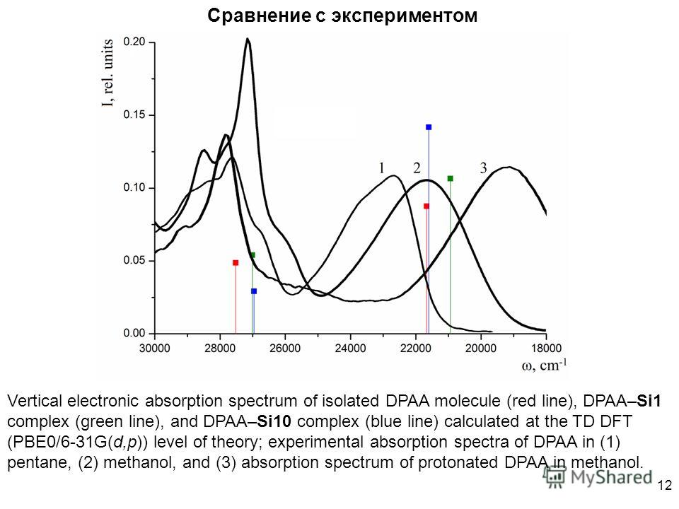 12 Сравнение с экспериментом Vertical electronic absorption spectrum of isolated DPAA molecule (red line), DPAA–Si1 complex (green line), and DPAA–Si10 complex (blue line) calculated at the TD DFT (PBE0/6-31G(d,p)) level of theory; experimental absor