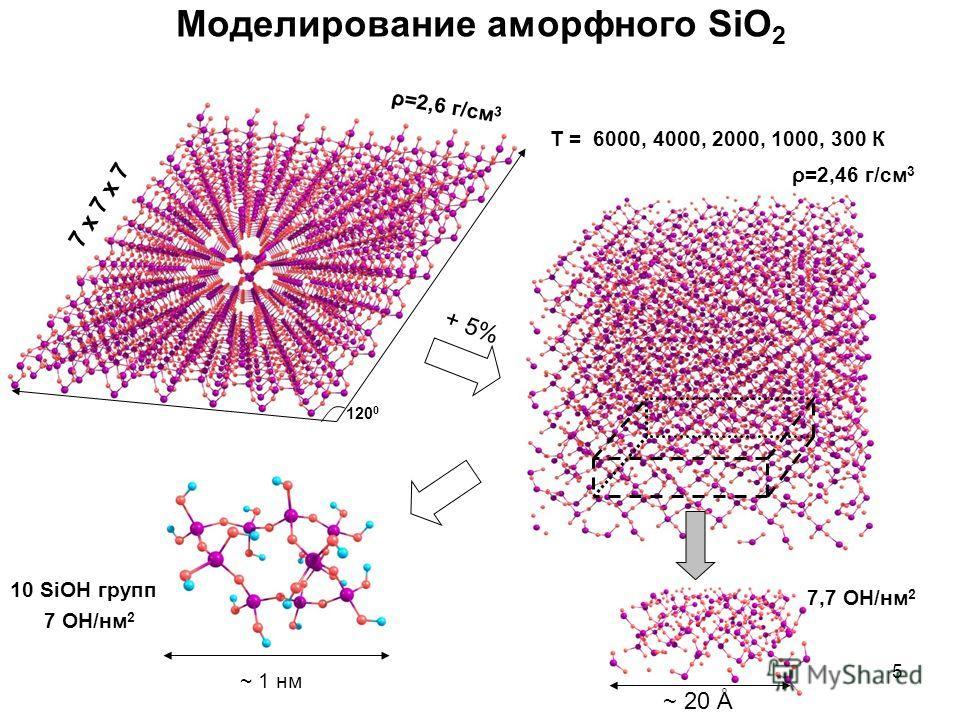 5 Моделирование аморфного SiO 2 ρ=2,6 г/см 3 ρ=2,46 г/см 3 7 х 7 х 7 120 0 T = 6000, 4000, 2000, 1000, 300 К + 5% 7,7 OH/нм 2 ~ 20 Å ~ 1 нм 7 OH/нм 2 10 SiOH групп