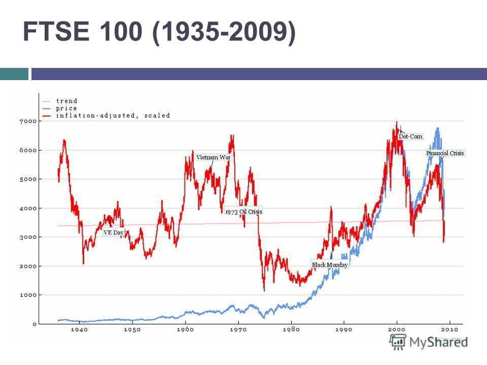 FTSE 100 (1935-2009)
