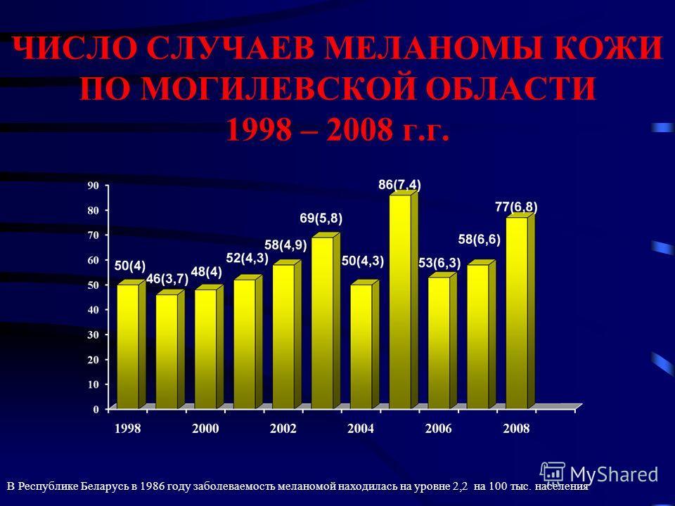 ЧИСЛО СЛУЧАЕВ МЕЛАНОМЫ КОЖИ ПО МОГИЛЕВСКОЙ ОБЛАСТИ 1998 – 2008 г.г. В Республике Беларусь в 1986 году заболеваемость меланомой находилась на уровне 2,2 на 100 тыс. населения