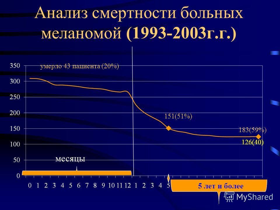 Анализ смертности больных меланомой (1993-2003г.г.) умерло 43 пациента (20%) 151(51%) 183(59%) 126(40) месяцы 5 лет и более