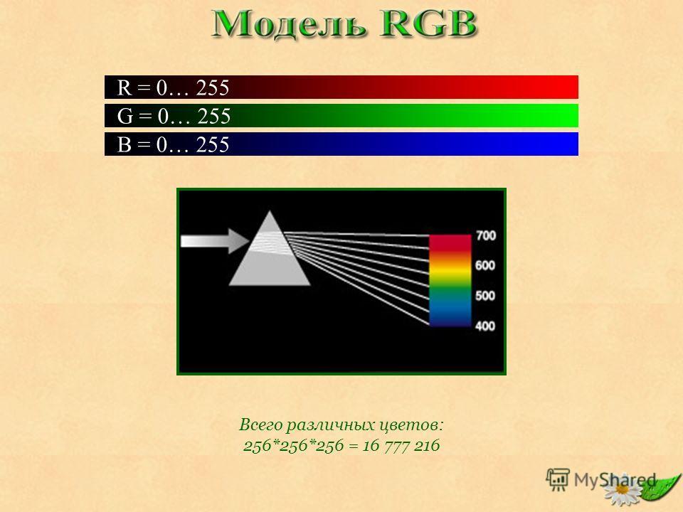 G = 0… 255 B = 0… 255 R = 0… 255 Всего различных цветов: 256*256*256 = 16 777 216