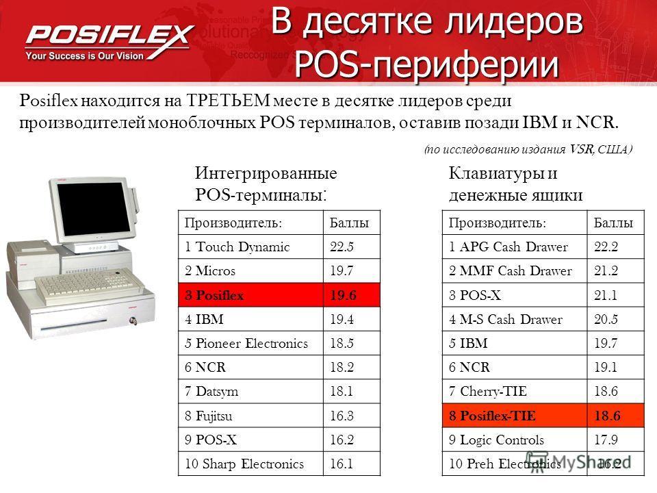 Качество POSIFLEX Оборудование Posiflex – это : Передовые технологические решения Эргономичный дизайн и компактность Высокое качество Надежность Производственный опыт Запатентованные решения Высокий уровень безопасности Простота эксплуатации