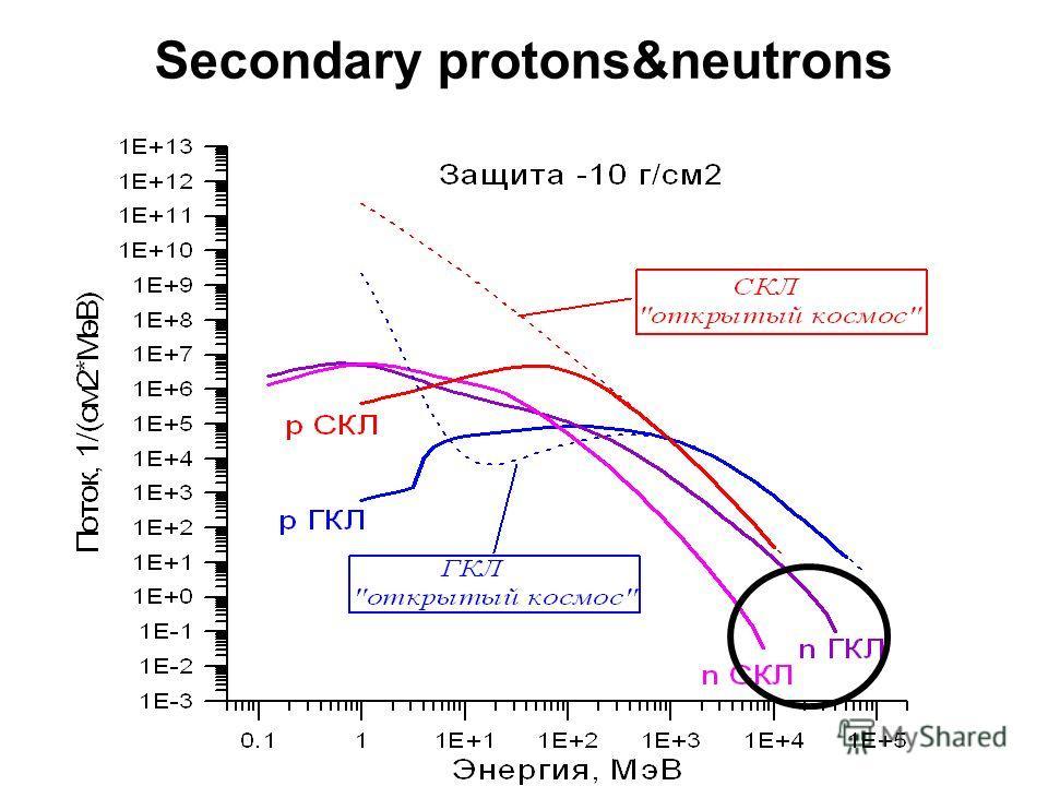 Secondary protons&neutrons