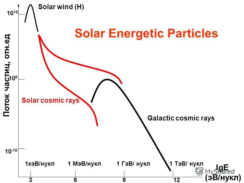 Solar wind (H) Solar cosmic rays Galactic cosmic rays lgE (эВ/нукл) 3912 10 10 -10 10 0 Поток частиц, отн.ед 1 МэВ/нукл 6 1 ГэВ/ нукл1 ТэВ/ нукл1кэВ/нукл Solar Energetic Particles