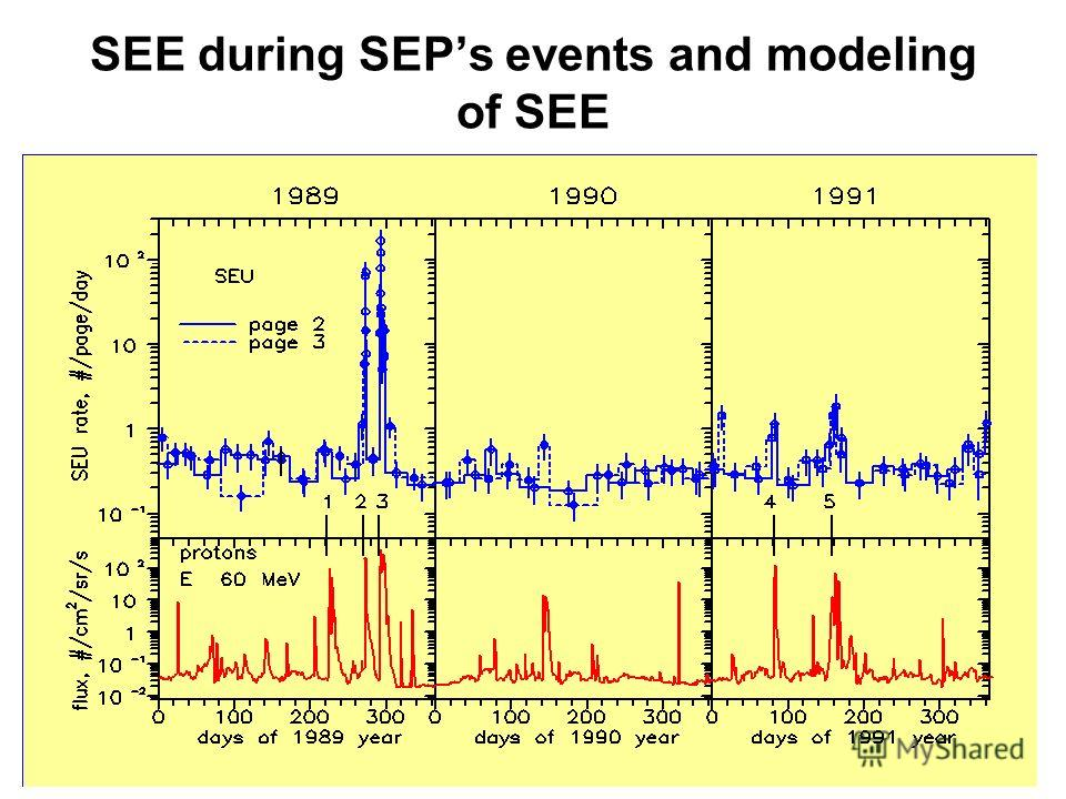 SEE during SEPs events and modeling of SEE