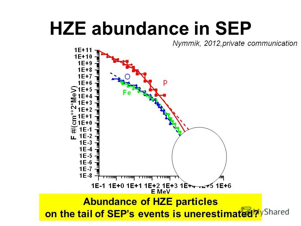 HZE abundance in SEP Abundance of HZE particles on the tail of SEPs events is unerestimated? Nymmik, 2012,private communication