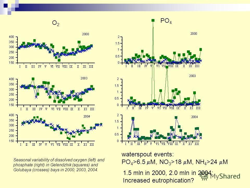 Seasonal variability of dissolved oxygen (left) and phosphate (right) in Gelendzhik (squares) and Golubaya (crosses) bays in 2000, 2003, 2004. O2O2 PO 4 waterspout events: PO 4 >6.5 М, NO 3 >18 М, NH 4 >24 М 1.5 mln in 2000, 2.0 mln in 2004: Increase